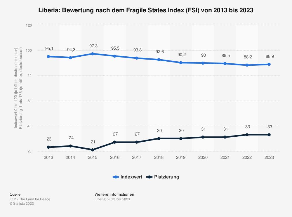Statistik: Liberia: Bewertung nach dem Fragile States Index (FSI) von 2010 bis 2020 | Statista