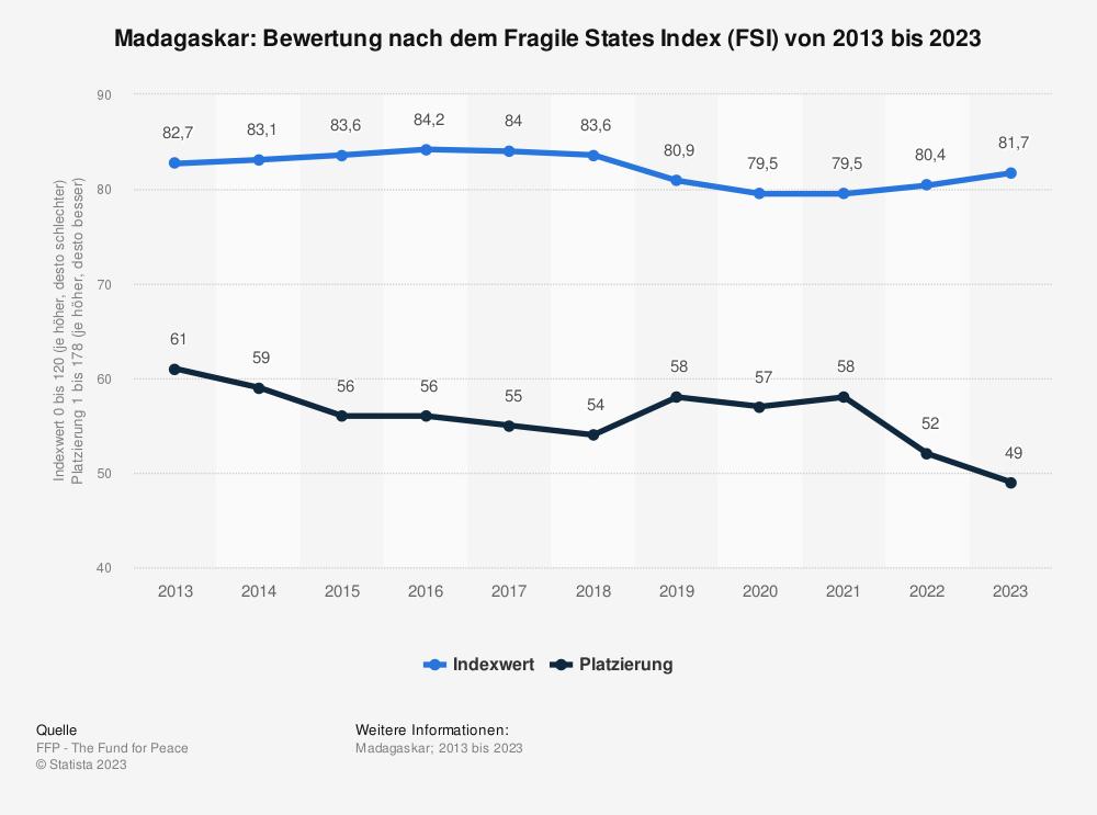 Statistik: Madagaskar: Bewertung nach dem Fragile States Index (FSI) von 2010 bis 2020 | Statista