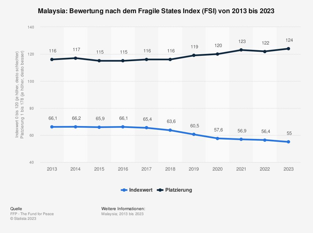Statistik: Malaysia: Bewertung nach dem Fragile States Index (FSI) von 2010 bis 2020 | Statista