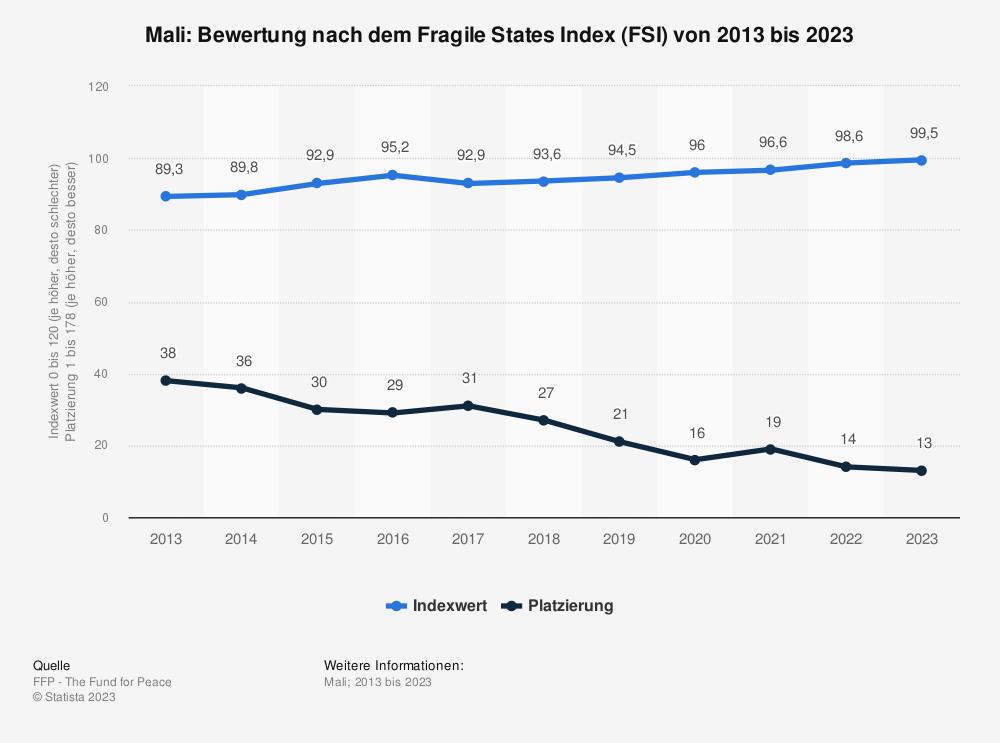 Statistik: Mali: Bewertung nach dem Fragile States Index (FSI) von 2010 bis 2020 | Statista