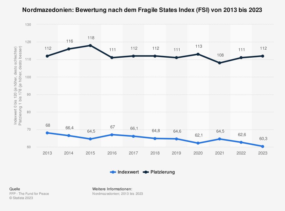 Statistik: Nordmazedonien: Bewertung nach dem Fragile States Index (FSI) von 2010 bis 2020 | Statista