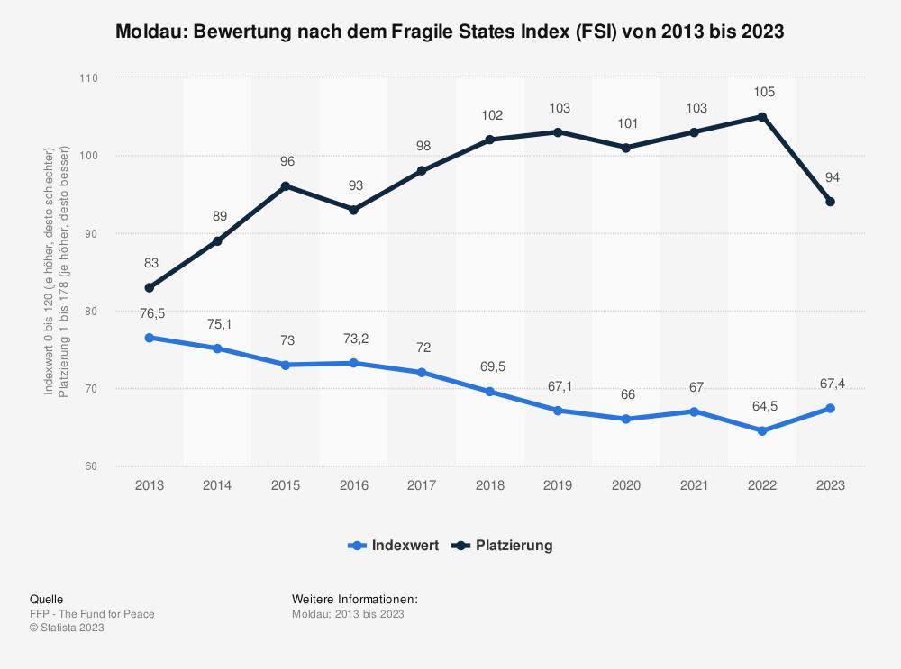 Statistik: Moldau: Bewertung nach dem Fragile States Index (FSI) von 2009 bis 2019 | Statista