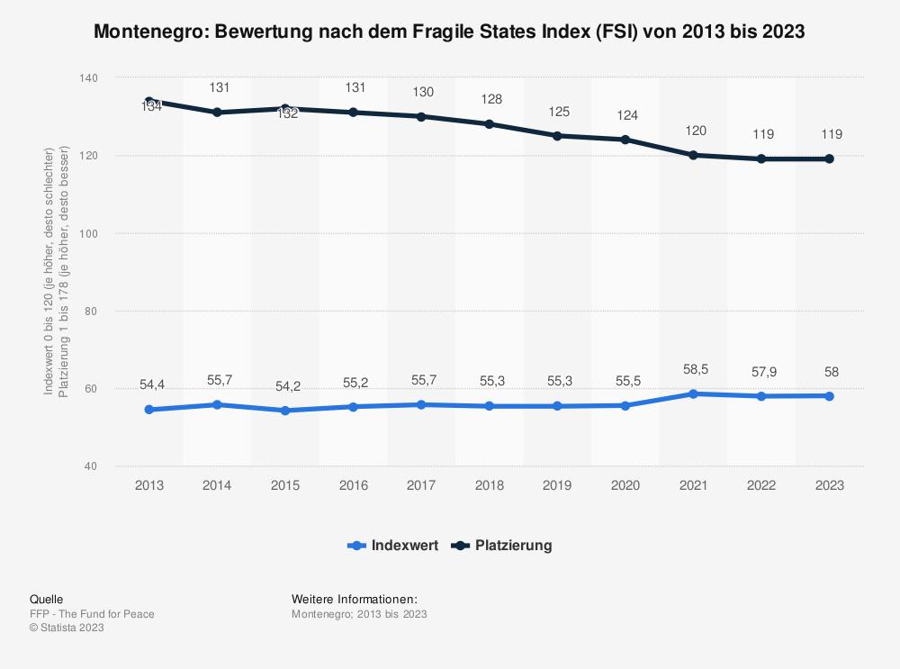 Statistik: Montenegro: Bewertung nach dem Fragile States Index (FSI) von 2009 bis 2019 | Statista