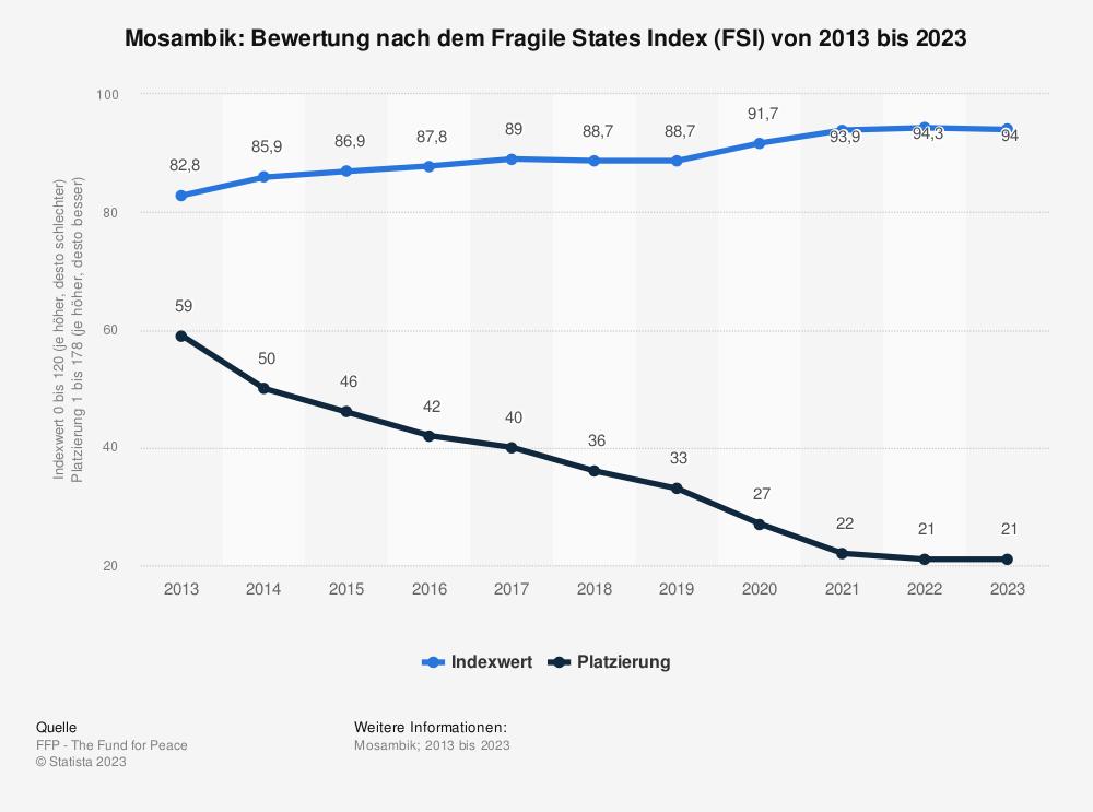 Statistik: Mosambik: Bewertung nach dem Fragile States Index (FSI) von 2010 bis 2020 | Statista