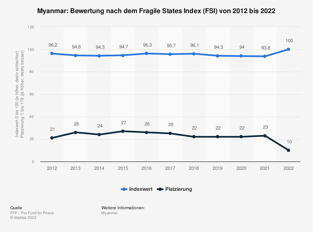 Statistik: Myanmar: Bewertung nach dem Fragile States Index (FSI) von 2010 bis 2020 | Statista