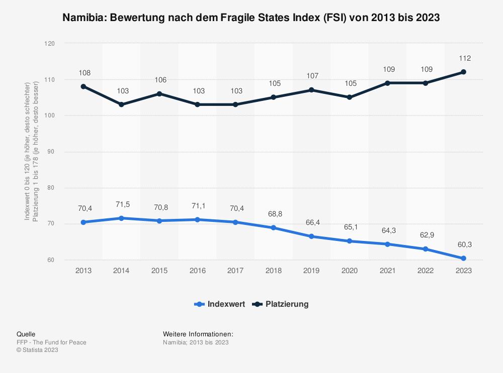 Statistik: Namibia: Bewertung nach dem Fragile States Index (FSI) von 2009 bis 2019 | Statista