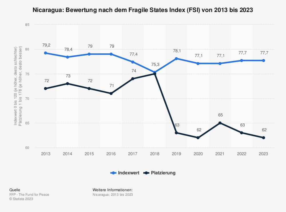 Statistik: Nicaragua: Bewertung nach dem Fragile States Index (FSI) von 2010 bis 2020 | Statista
