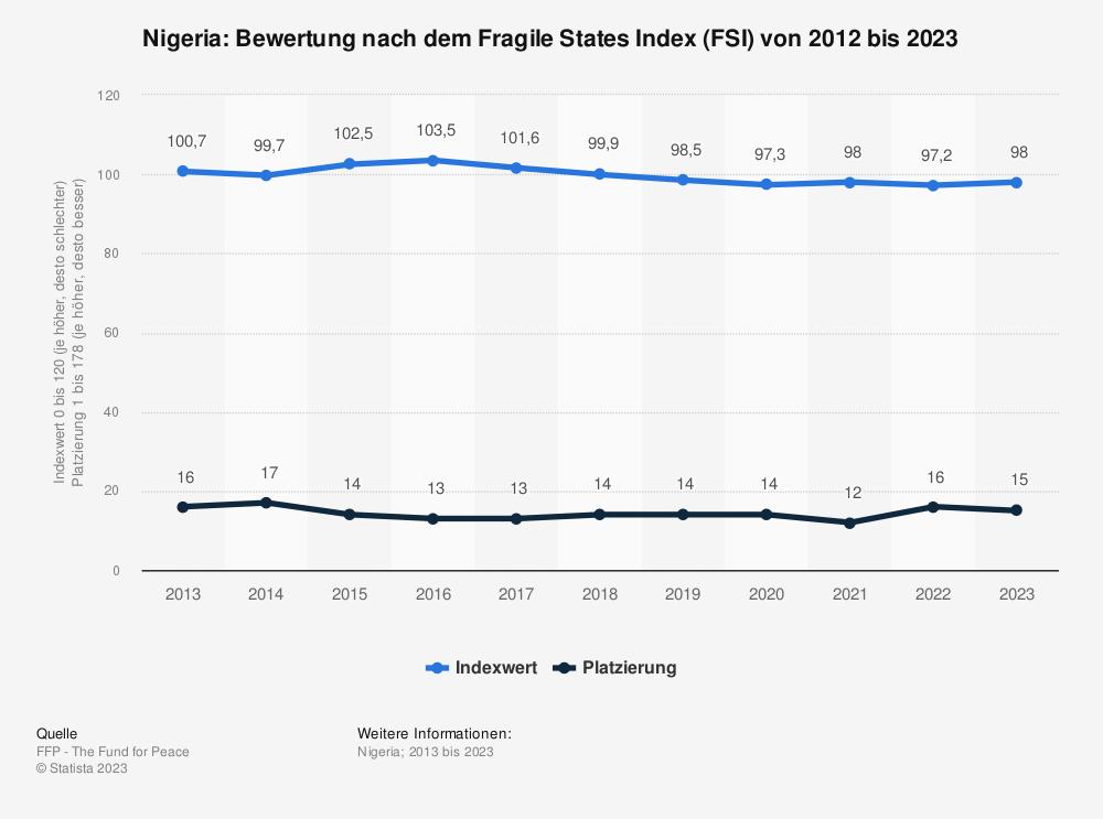 Statistik: Nigeria: Bewertung nach dem Fragile States Index (FSI) von 2009 bis 2019 | Statista