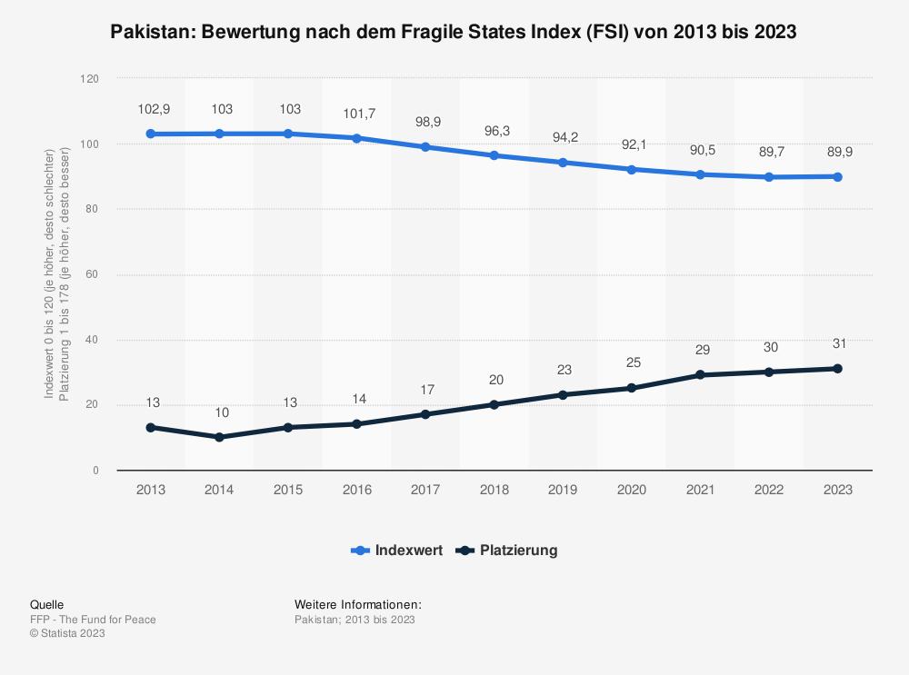 Statistik: Pakistan: Bewertung nach dem Fragile States Index (FSI) von 2009 bis 2019 | Statista