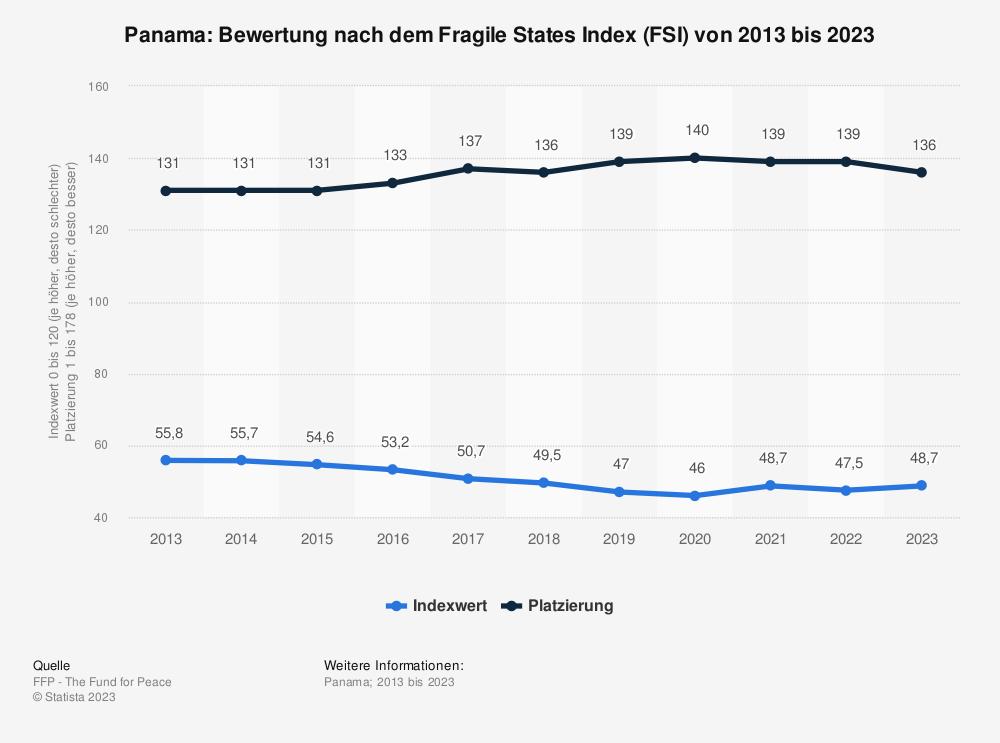 Statistik: Panama: Bewertung nach dem Fragile States Index (FSI) von 2010 bis 2020 | Statista
