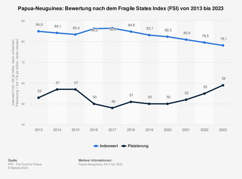 Statistik: Papua-Neuguinea: Bewertung nach dem Fragile States Index (FSI) von 2009 bis 2019 | Statista
