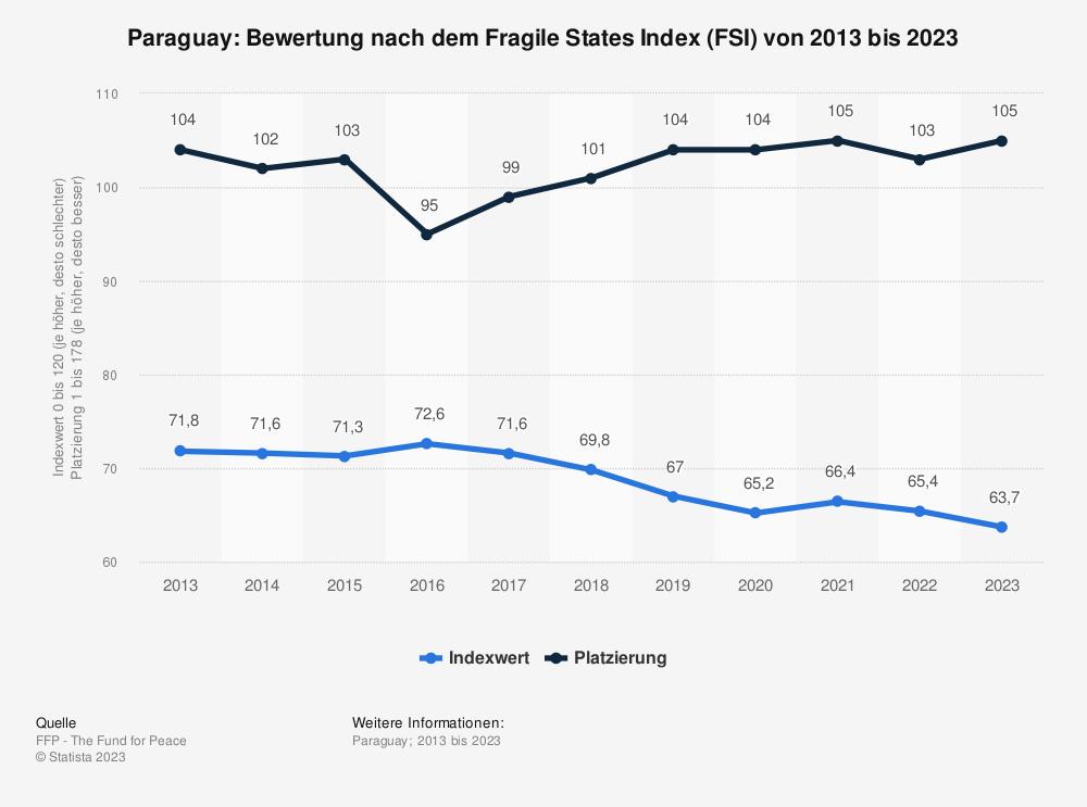 Statistik: Paraguay: Bewertung nach dem Fragile States Index (FSI) von 2009 bis 2019 | Statista