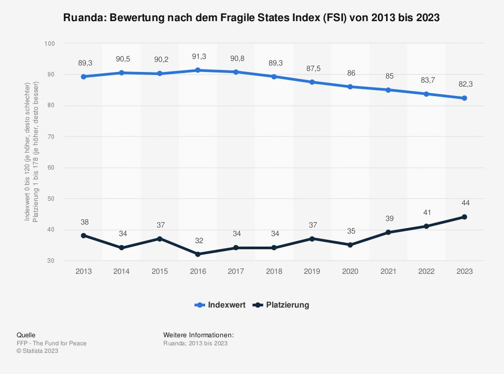 Statistik: Ruanda: Bewertung nach dem Fragile States Index (FSI) von 2009 bis 2019 | Statista