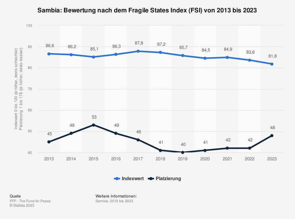 Statistik: Sambia: Bewertung nach dem Fragile States Index (FSI) von 2009 bis 2019 | Statista