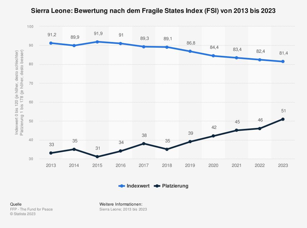 Statistik: Sierra Leone: Bewertung nach dem Fragile States Index (FSI) von 2009 bis 2019 | Statista