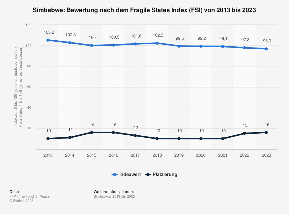 Statistik: Simbabwe: Bewertung nach dem Fragile States Index (FSI) von 2009 bis 2019 | Statista