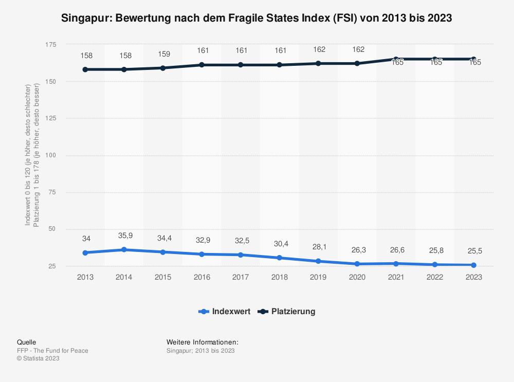 Statistik: Singapur: Bewertung nach dem Fragile States Index (FSI) von 2009 bis 2019 | Statista