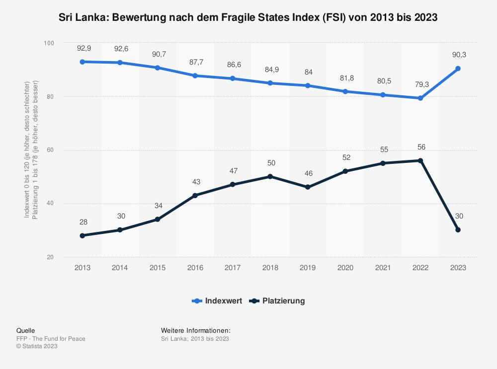 Statistik: Sri Lanka: Bewertung nach dem Fragile States Index (FSI) von 2009 bis 2019 | Statista