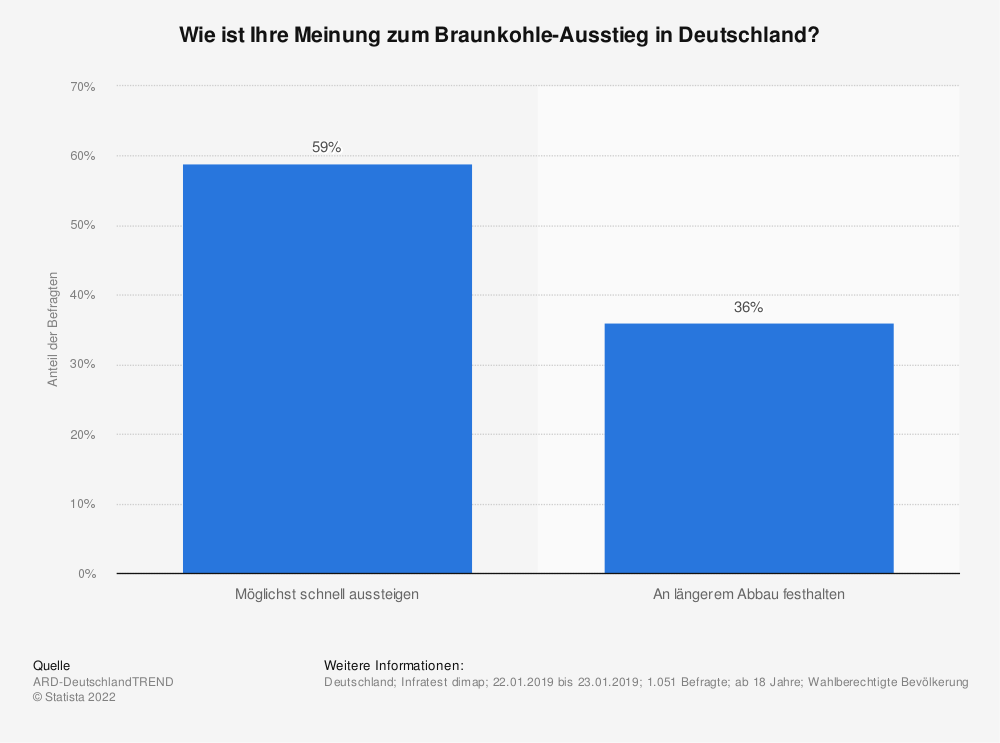 Statistik: Wie ist Ihre Meinung zum Braunkohle-Ausstieg in Deutschland? | Statista