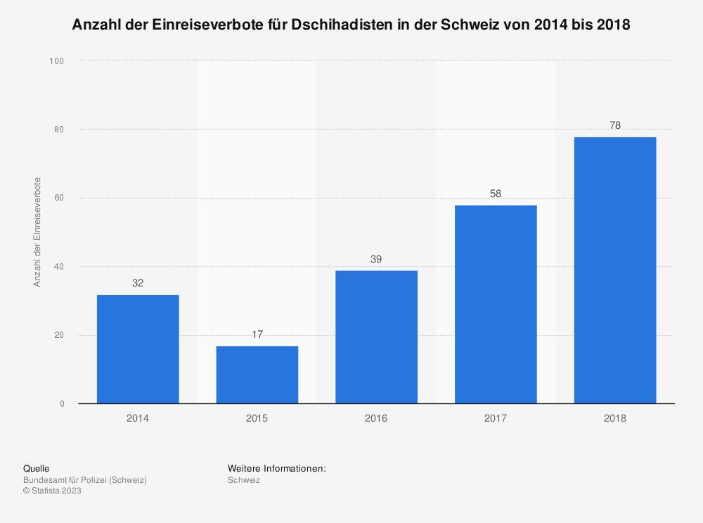 Statistik: Anzahl der Einreiseverbote für Dschihadisten in der Schweiz von 2014 bis 2018 | Statista