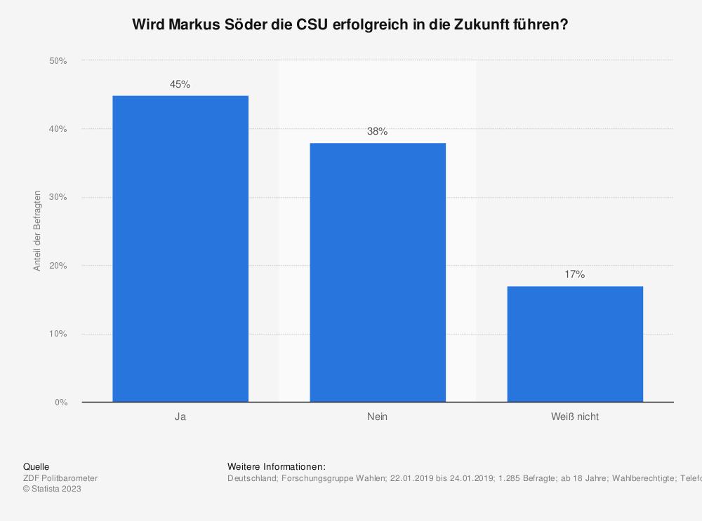 Statistik: Wird Markus Söder die CSU erfolgreich in die Zukunft führen? | Statista