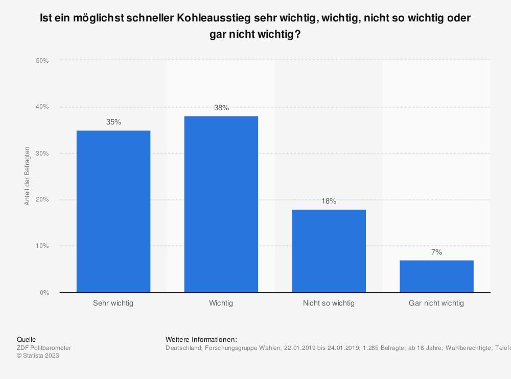 Statistik: Ist ein möglichst schneller Kohleausstieg sehr wichtig, wichtig, nicht so wichtig oder gar nicht wichtig? | Statista