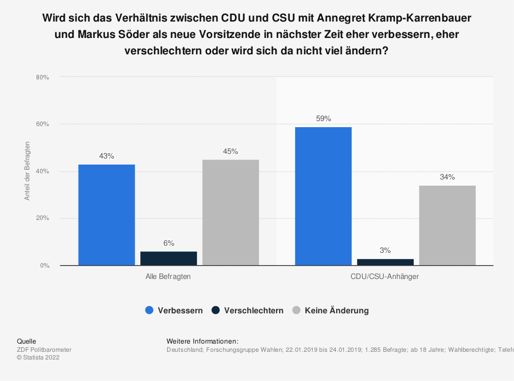 Statistik: Wird sich das Verhältnis zwischen CDU und CSU mit Annegret Kramp-Karrenbauer und Markus Söder als neue Vorsitzende in nächster Zeit eher verbessern, eher verschlechtern oder wird sich da nicht viel ändern? | Statista