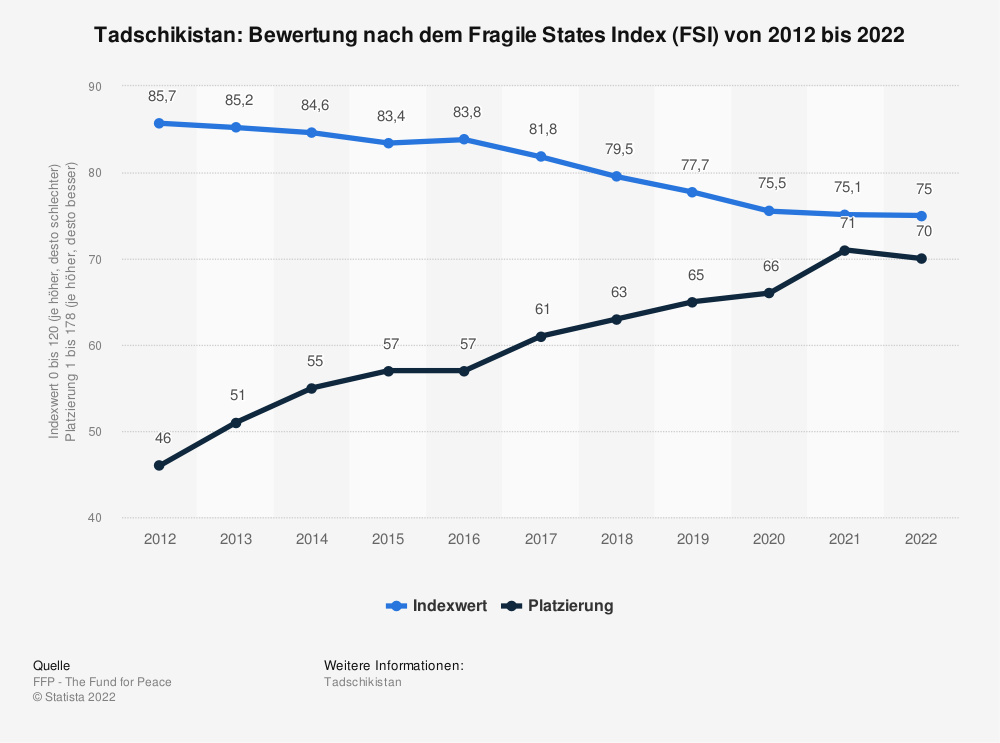 Statistik: Tadschikistan: Bewertung nach dem Fragile States Index (FSI) von 2009 bis 2019 | Statista