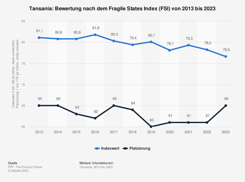 Statistik: Tansania: Bewertung nach dem Fragile States Index (FSI) von 2009 bis 2019 | Statista