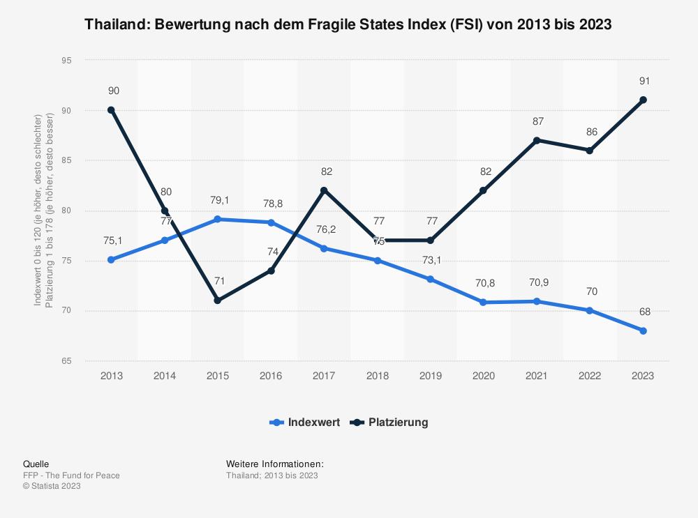 Statistik: Thailand: Bewertung nach dem Fragile States Index (FSI) von 2009 bis 2019 | Statista
