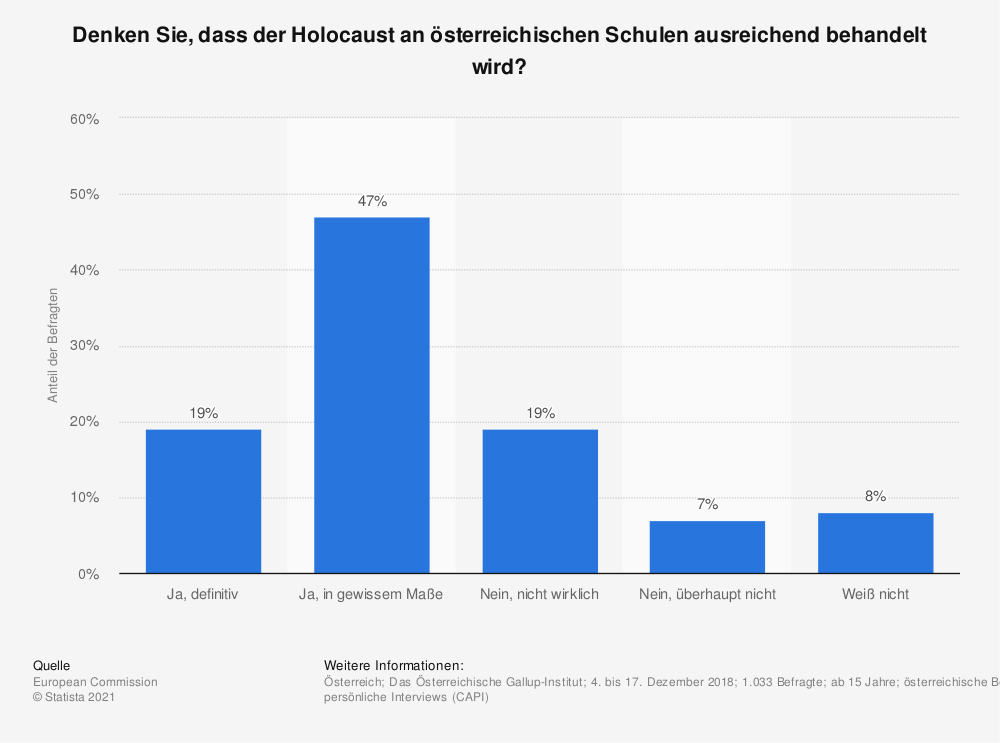 Statistik: Denken Sie, dass der Holocaust an österreichischen Schulen ausreichend behandelt wird? | Statista