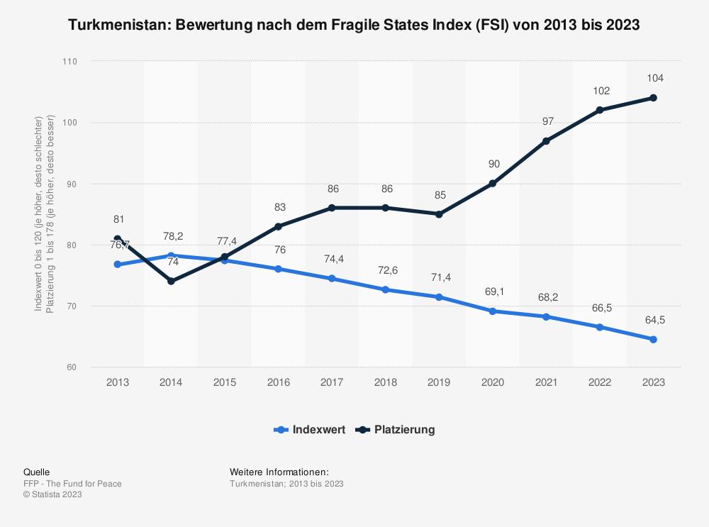 Statistik: Turkmenistan: Bewertung nach dem Fragile States Index (FSI) von 2009 bis 2019 | Statista