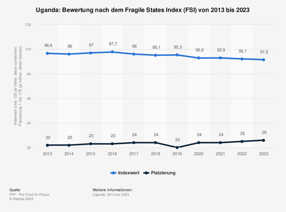 Statistik: Uganda: Bewertung nach dem Fragile States Index (FSI) von 2010 bis 2020 | Statista
