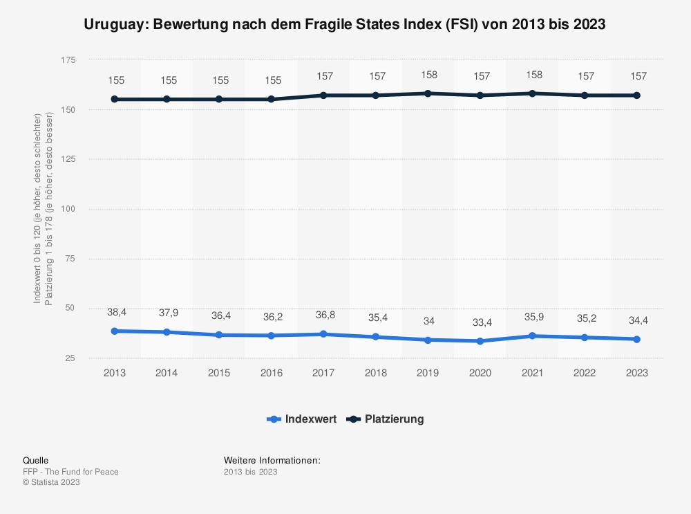 Statistik: Uruguay: Bewertung nach dem Fragile States Index (FSI) von 2009 bis 2019 | Statista