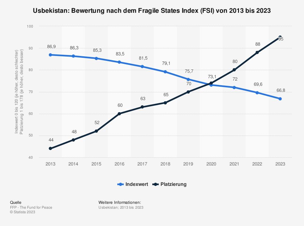 Statistik: Usbekistan: Bewertung nach dem Fragile States Index (FSI) von 2010 bis 2020 | Statista