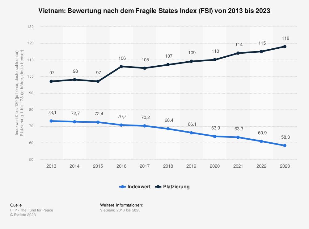 Statistik: Vietnam: Bewertung nach dem Fragile States Index (FSI) von 2009 bis 2019 | Statista