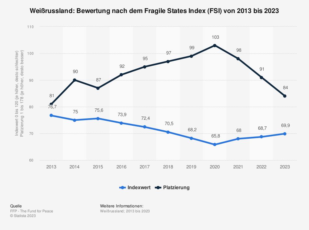 Statistik: Weißrussland: Bewertung nach dem Fragile States Index (FSI) von 2010 bis 2020 | Statista