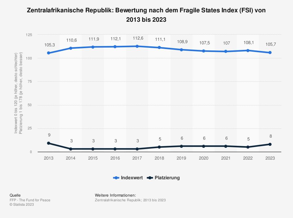 Statistik: Zentralafrikanische Republik: Bewertung nach dem Fragile States Index (FSI) von 2009 bis 2019 | Statista
