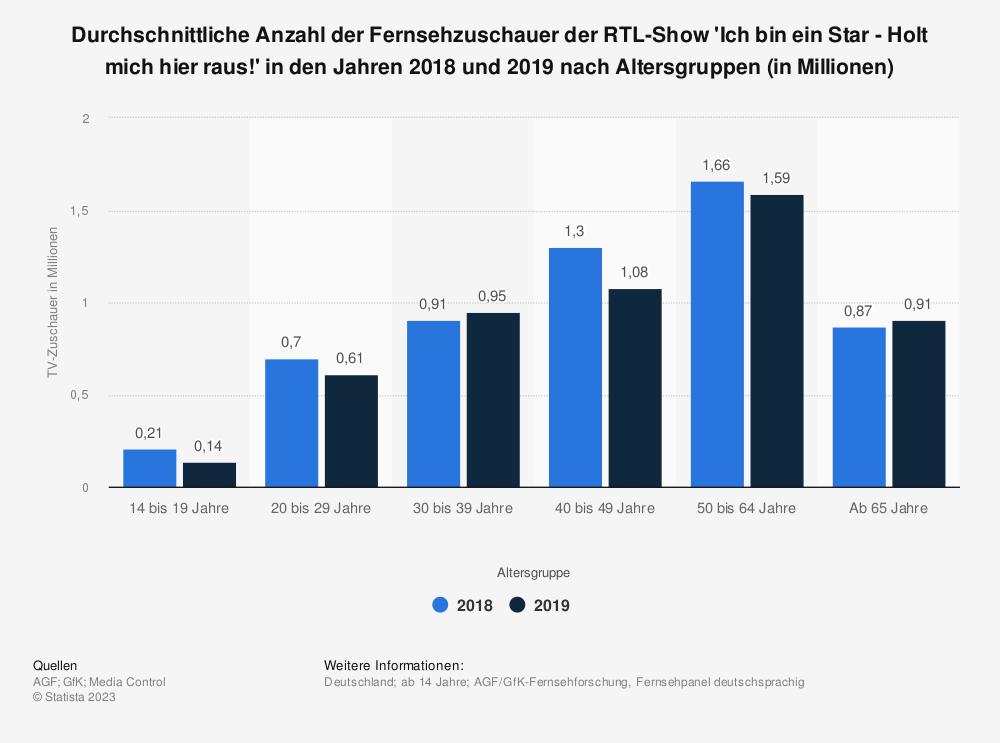 Statistik: Durchschnittliche Anzahl der Fernsehzuschauer der RTL-Show 'Ich bin ein Star - Holt mich hier raus!' in den Jahren 2018 und 2019 nach Altersgruppen (in Millionen) | Statista
