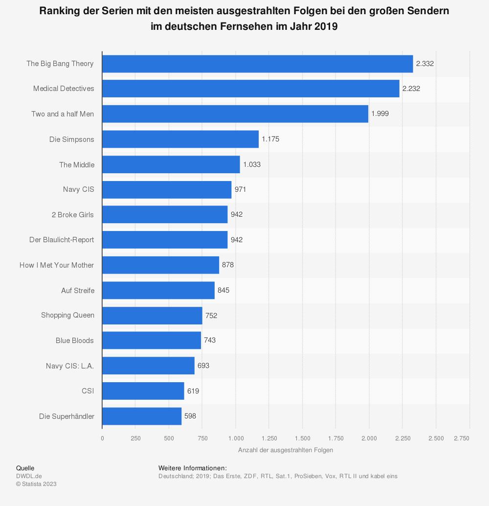 Statistik: Ranking der Serien mit den meisten ausgestrahlten Folgen bei den großen Sendern im deutschen Fernsehen im Jahr 2018 | Statista