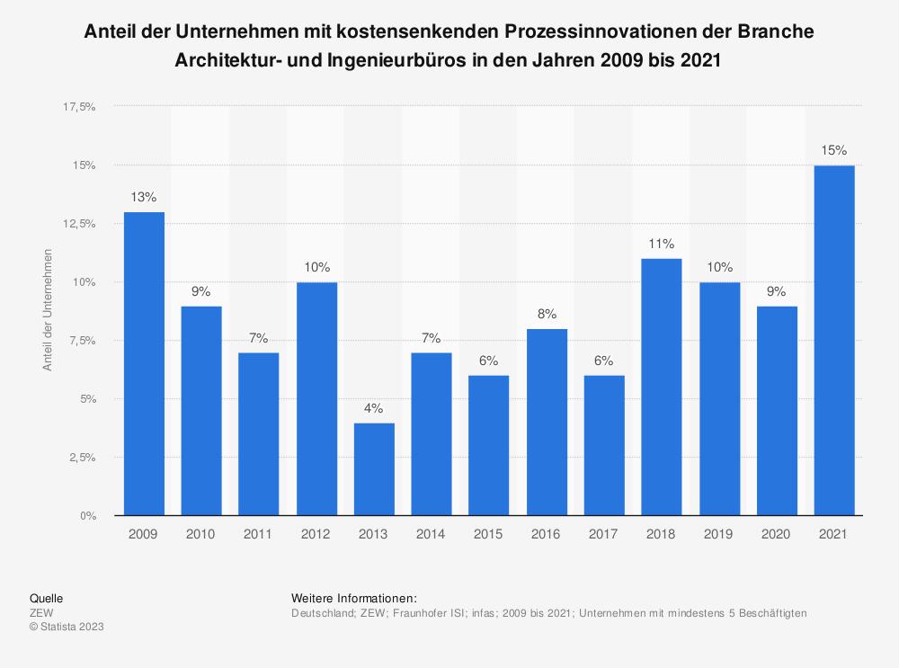 Statistik: Anteil der Unternehmen mit kostensenkenden Prozessinnovationen der Branche Architektur- und Ingenieurbüros in den Jahren 2009 bis 2019 | Statista