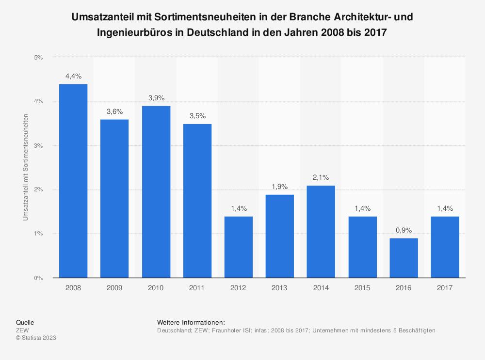 Statistik: Umsatzanteil mit Sortimentsneuheiten in der Branche Architektur- und Ingenieurbüros in Deutschland in den Jahren 2008 bis 2017 | Statista