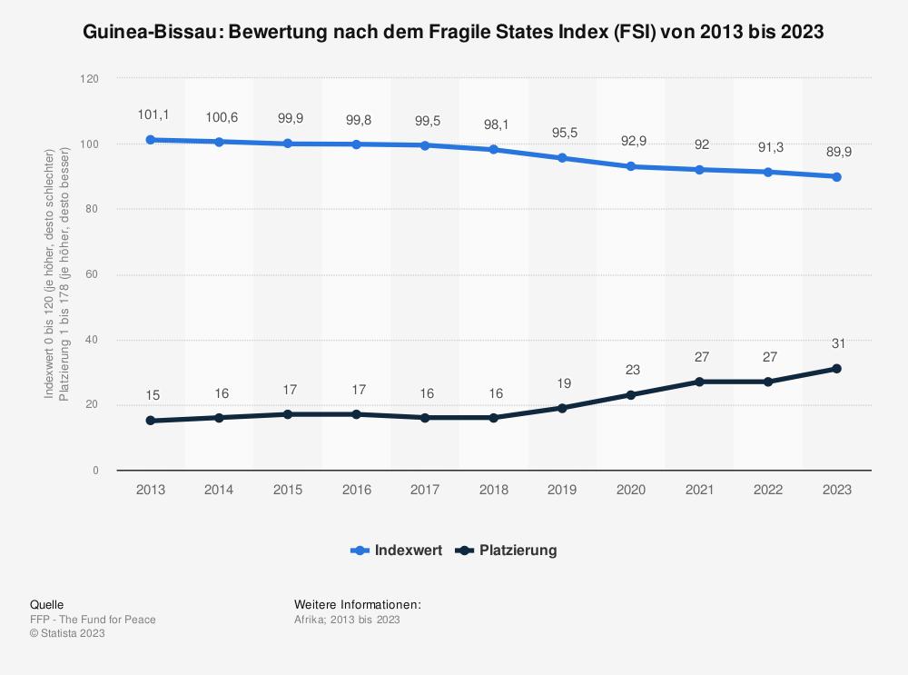 Statistik: Guinea-Bissau: Bewertung nach dem Fragile States Index (FSI) von 2009 bis 2019 | Statista