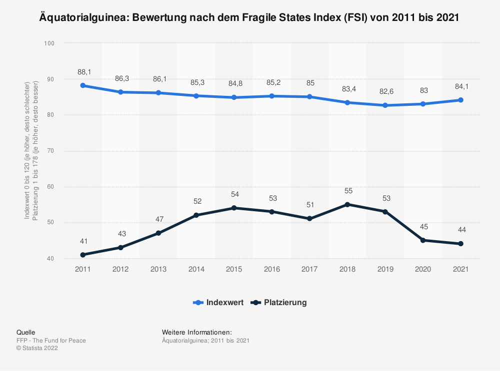 Statistik: Äquatorialguinea: Bewertung nach dem Fragile States Index (FSI) von 2009 bis 2019 | Statista