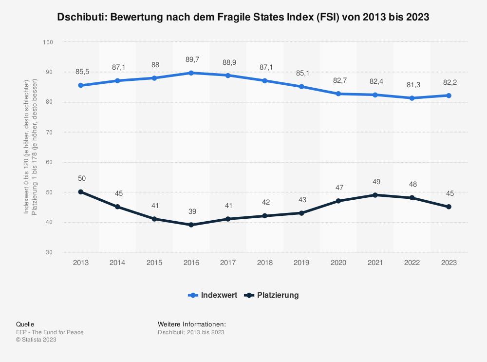 Statistik: Dschibuti: Bewertung nach dem Fragile States Index (FSI) von 2009 bis 2019 | Statista