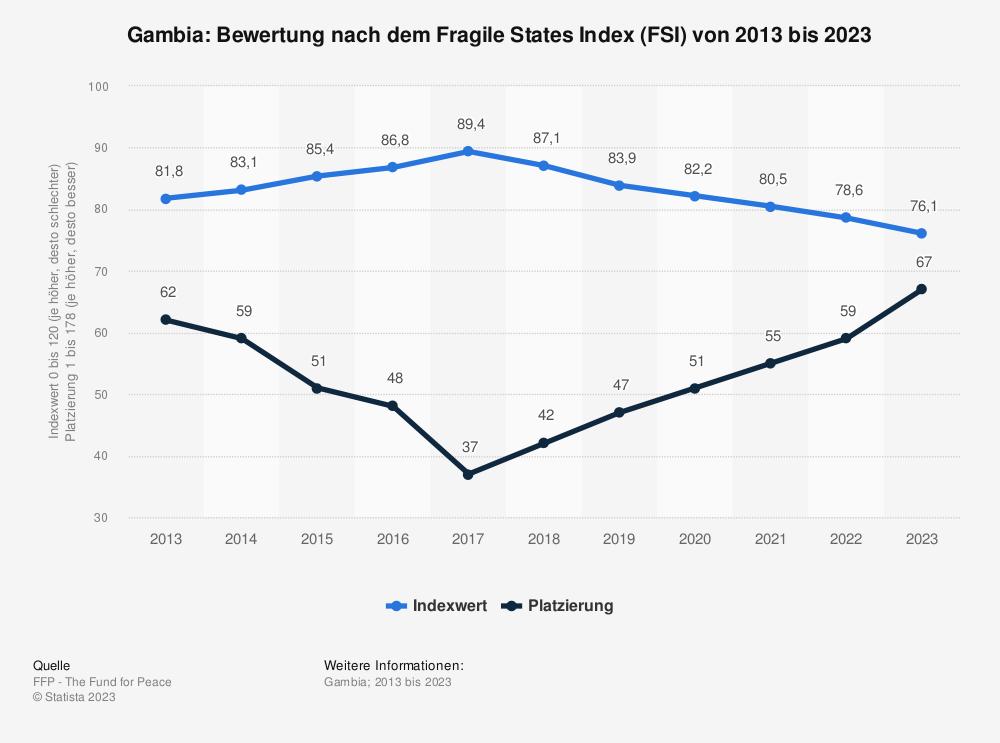 Statistik: Gambia: Bewertung nach dem Fragile States Index (FSI) von 2009 bis 2019 | Statista