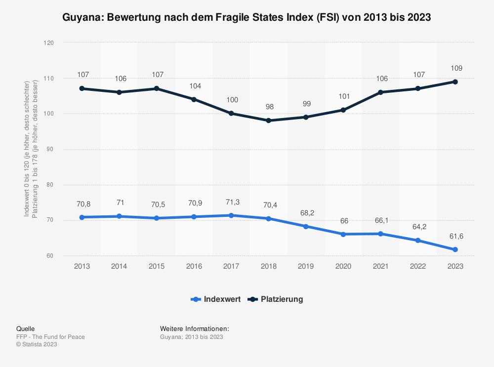 Statistik: Guyana: Bewertung nach dem Fragile States Index (FSI) von 2009 bis 2019 | Statista