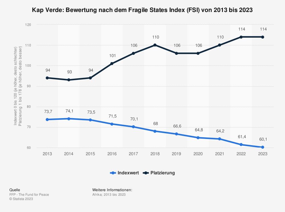 Statistik: Kap Verde: Bewertung nach dem Fragile States Index (FSI) von 2009 bis 2019 | Statista
