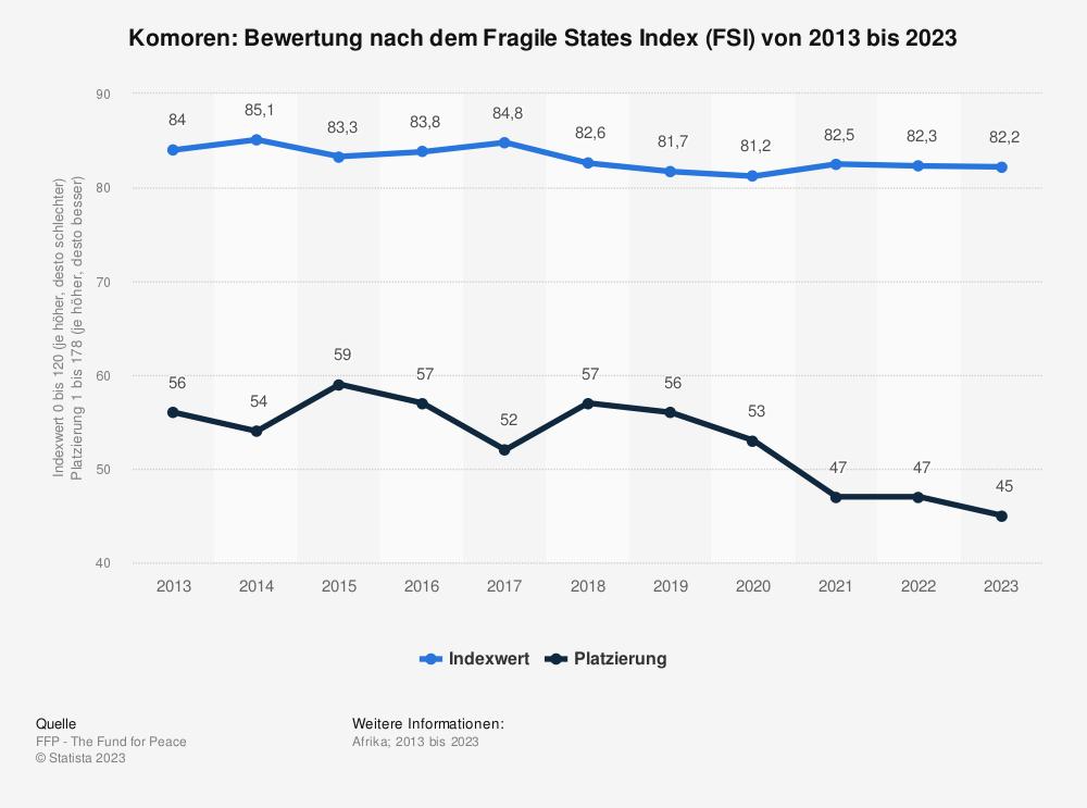 Statistik: Komoren: Bewertung nach dem Fragile States Index (FSI) von 2009 bis 2019 | Statista