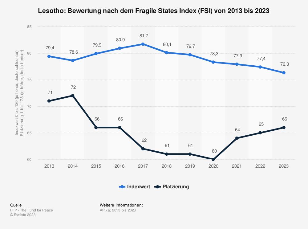 Statistik: Lesotho: Bewertung nach dem Fragile States Index (FSI) von 2010 bis 2020 | Statista